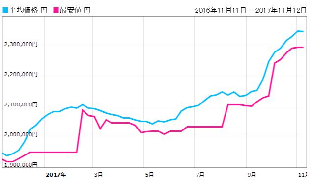 ロレックス コスモグラフ デイトナ 116500LN 価格推移グラフ