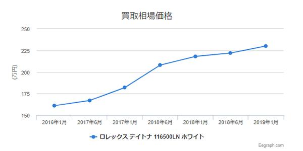 コスモグラフ デイトナ 116500LN 買取相場