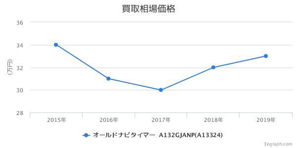 オールドナビタイマー ジャパンエディション A132GJANP(A13324)