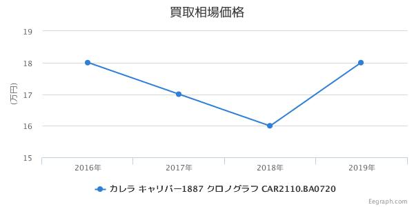タグホイヤー カレラ キャリバー1887 クロノグラフ CAR2110.BA0720
