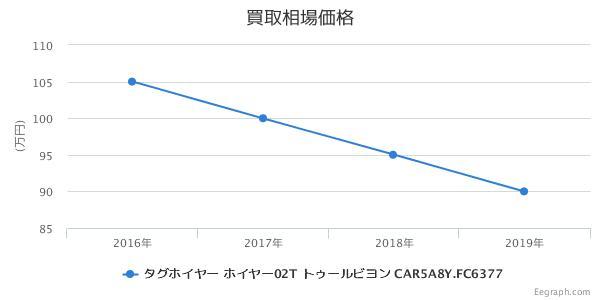 タグホイヤー キャリバーホイヤー02T トゥールビヨン CAR5A8Y.FC6377 買取価格