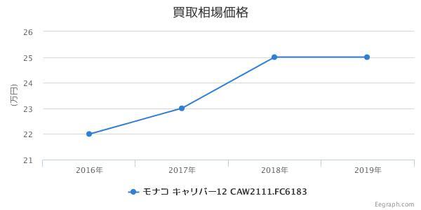 タグホイヤー モナコ キャリバー12 クロノグラフ スティーブマックイーン CAW2111.FC6183
