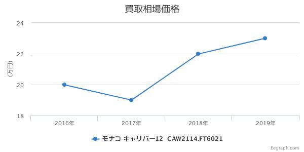 タグホイヤー モナコ キャリバー12 クロノグラフ CAW2114.FT6021