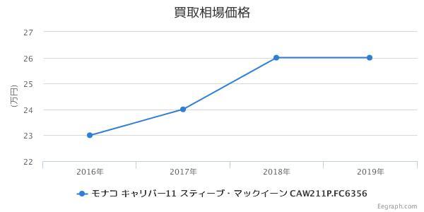 タグホイヤー モナコ クロノグラフ キャリバー11 CAW211P.FC6356 買取価格