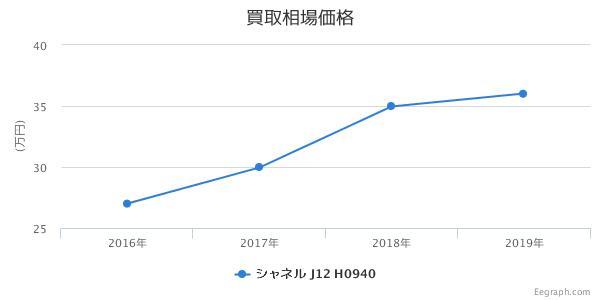 シャネル J12 クロノグラフ 黒セラミック H0940 買取価格