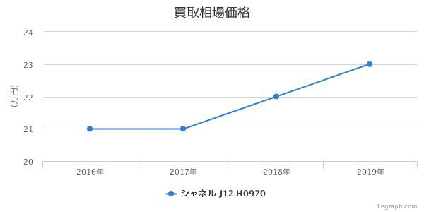 シャネル J12 白セラミック H0970 買取価格
