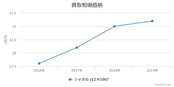 シャネル J12 クロノグラフ 白セラミック H1007 買取価格