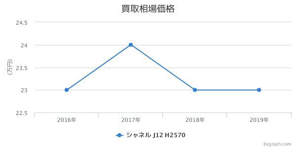 シャネル J12 白セラミック 8Pダイヤ H2570 買取価格
