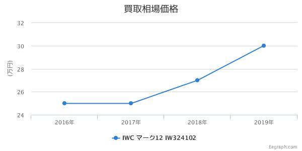 IWC マーク12  IW324102 買取価格