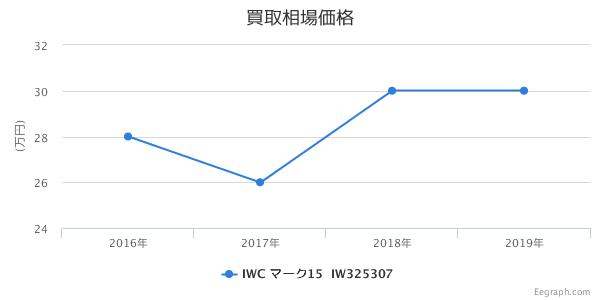 IWC マーク15 マークXV IW325307(3253-07) 買取価格