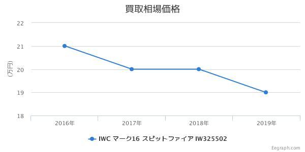 IWC スピットファイア マーク16 IW325502 買取価格