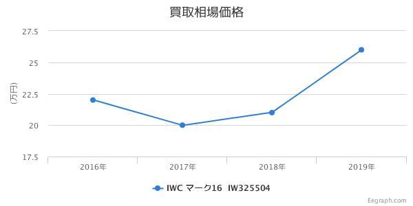 IWC マーク16 IW325504 買取価格