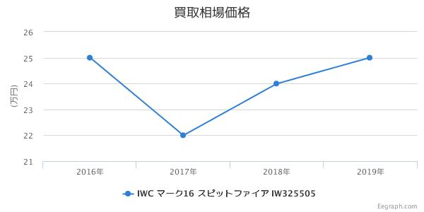 WC マーク16 スピットファイア IW325505 買取価格