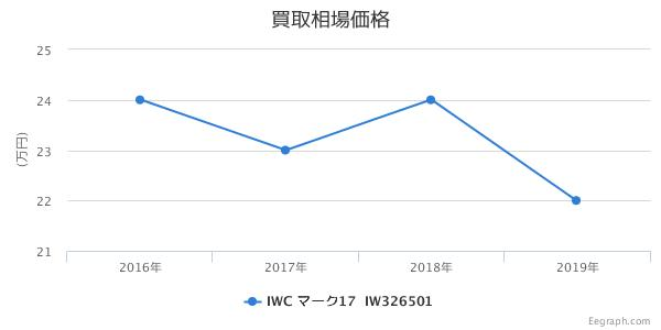 WC マーク17 マークXVII IW326501 買取価格
