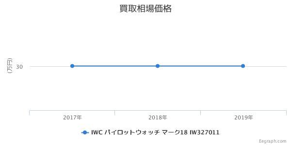IWC パイロットウォッチ マーク18 IW327011 買取価格
