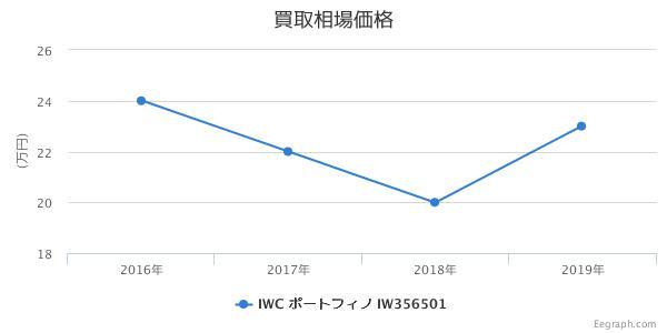 IWC ポートフィノ IW356501 買取価格