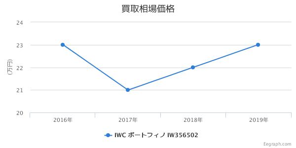 IWC ポートフィノ IW356502 買取価格