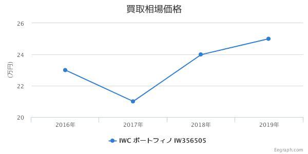 IWC ポートフィノ IW356505 買取価格