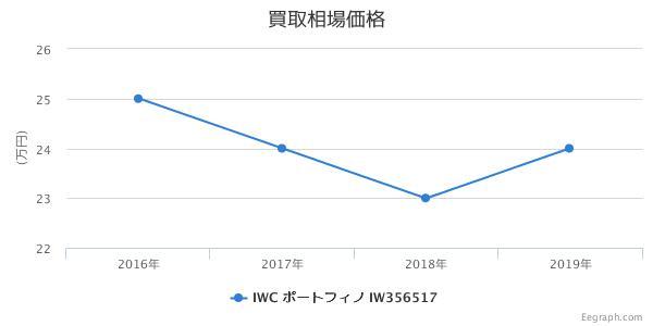 IWC ポートフィノ  IW356517 買取価格