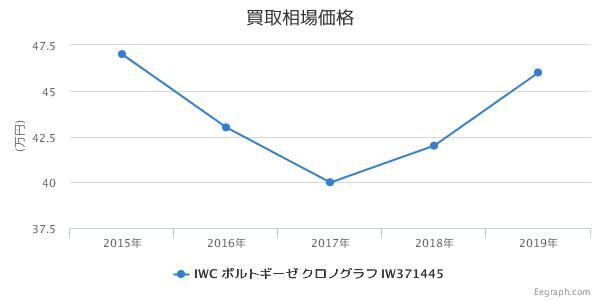 IWC ポルトギーゼ クロノグラフ IW371445 買取価格