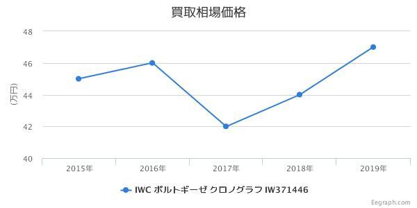 IWC ポルトギーゼ クロノグラフ IW371446 買取価格