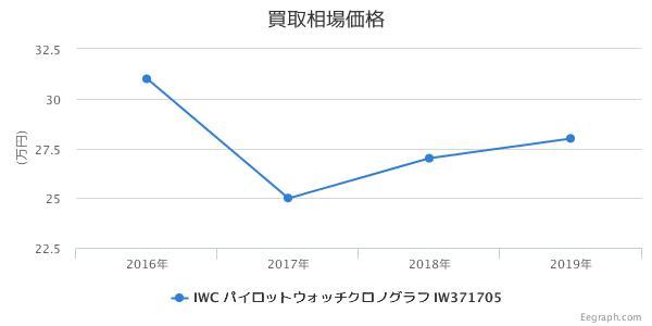 IWC パイロットウォッチクロノグラフ IW371705