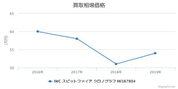 IWC スピットファイア クロノグラフ IW387804