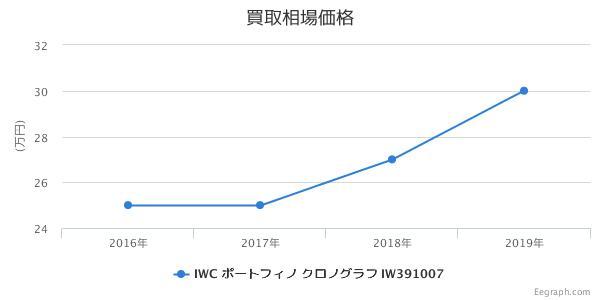 IWC ポートフィノ クロノグラフ IW391007 買取価格