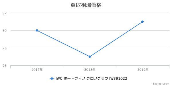 IWC ポートフィノ クロノグラフ IW391022 買取価格