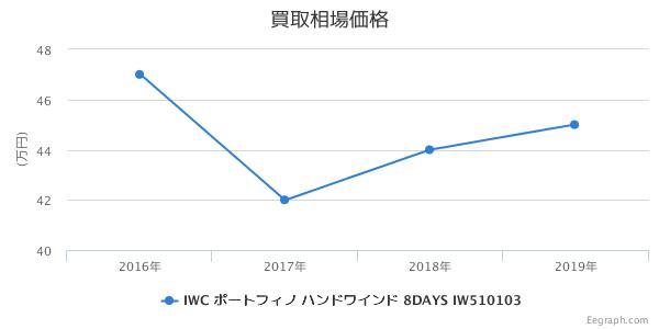 IWC ポートフィノ ハンドワインド 8DAYS IW510103 買取価格