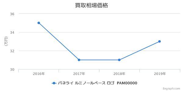 ルミノールベース ロゴ PAM00000 買取価格