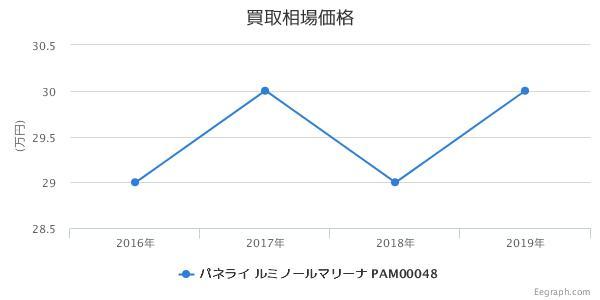 パネライ ルミノールマリーナ PAM00048 買取価格