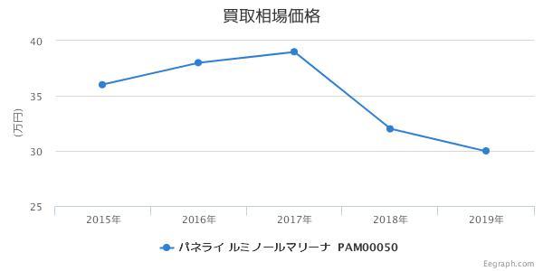 パネライ ルミノールマリーナ PAM00050 買取価格