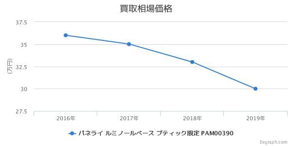 パネライ ルミノールマリーナ PAM00051 買取価格