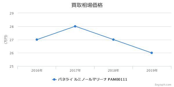 パネライ ルミノールマリーナ PAM00111 買取価格