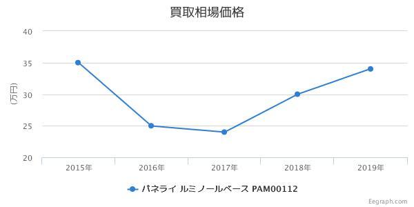 パネライ ルミノールベース PAM00112 買取価格