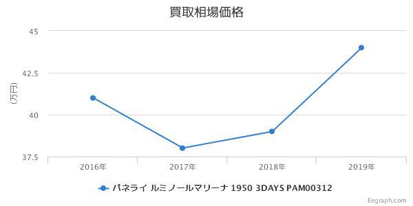 パネライ ルミノールマリーナ 1950 3DAYS PAM00312 買取価格