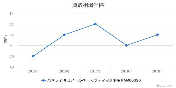 パネライ ルミノールベース ブティック限定 PAM00390 買取価格