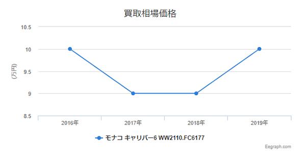タグホイヤー モナコ WW2110.FC6177 買取価格