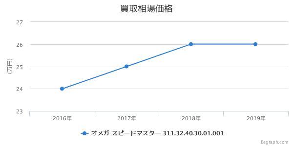 オメガ スピードマスター ファーストオメガインスペース 311.32.40.30.01.001 買取価格