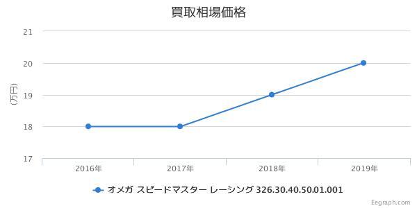 オメガ スピードマスター レーシング 326.30.40.50.01.001 買取価格