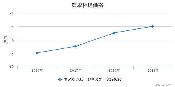 オメガ スピードマスター プロフェッショナル 3590.50 買取価格