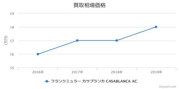 フランクミュラー カサブランカ CASABLANCA AC 買取価格