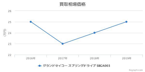 グランドセイコー スプリングドライブ マスターショップ限定 SBGA003