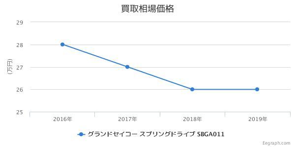 グランドセイコー スプリングドライブ マスターショップ限定 SBGA011 買取価格