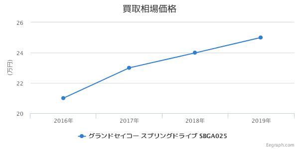 グランドセイコー スプリングドライブ SBGA025 買取価格