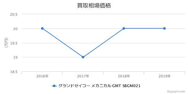グランドセイコー メカニカル GMT SBGM021 買取価格