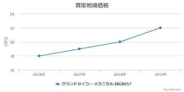 グランドセイコー メカニカル SBGR057 買取価格