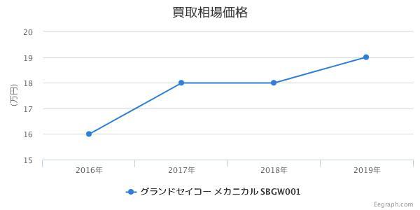 グランドセイコー メカニカル SBGW001 買取価格