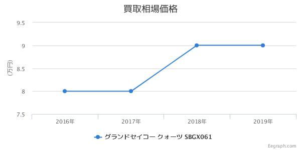 グランドセイコー クォーツ SBGX061 買取価格